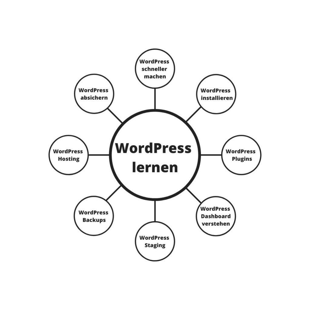 Blog erstellen: WordPress lernen